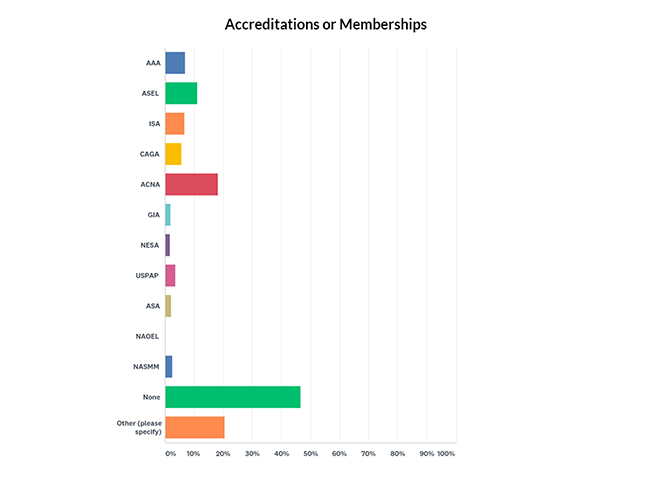 Company accreditations or Memberships Graph