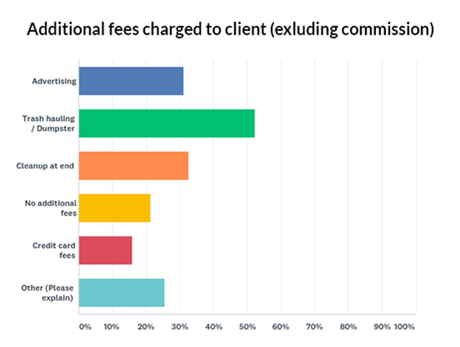 Additional fees charged to clients Graph