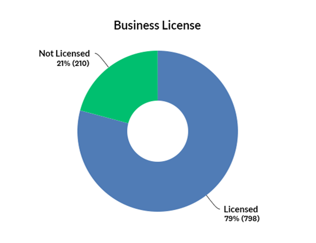 Percentage of companies with and without business licence graph