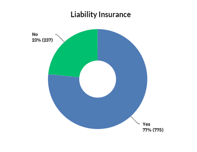 Percentage of companies with and without liability insurance graph
