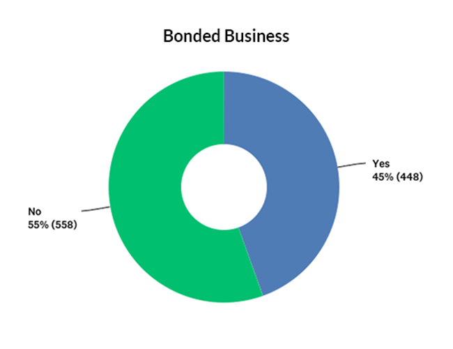 Percentage of companies currently bonded graph