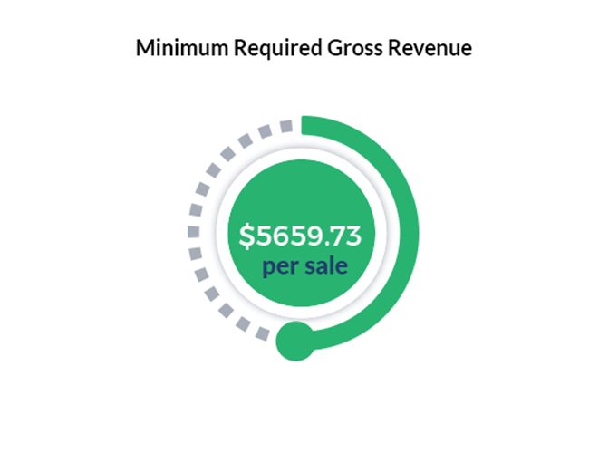Minimum required gross revenue to conduct a sale $5659.73