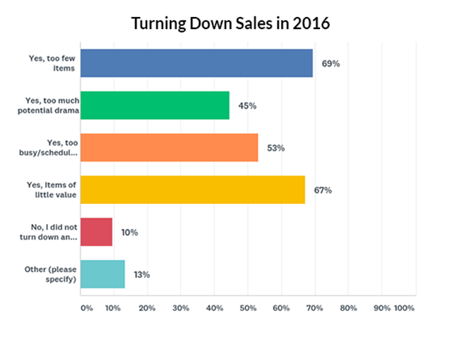Reasons companies turned down sales in 2016
