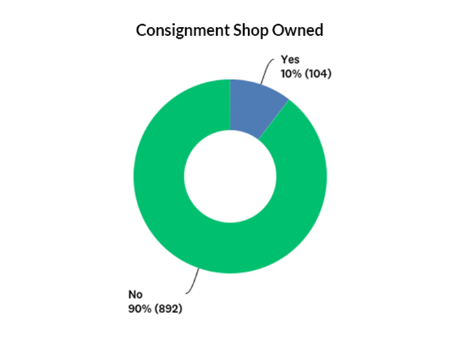 Percentage of companies that own a consignment shop graph