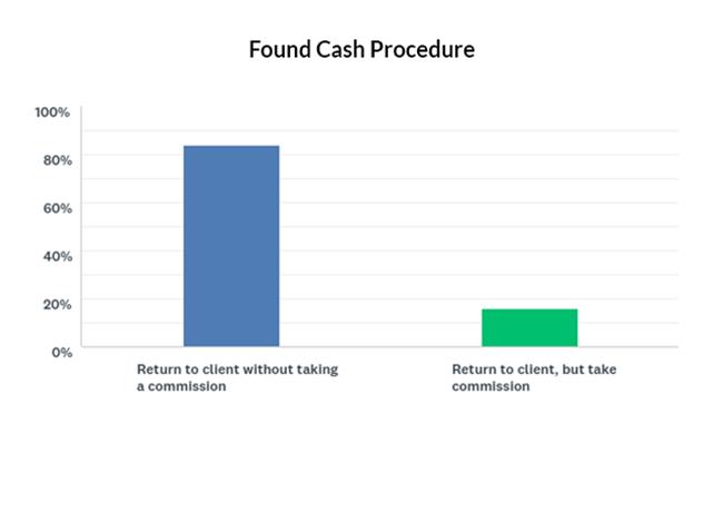 Found cash procedure graph