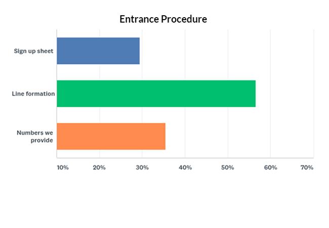 Entrance procedure graph