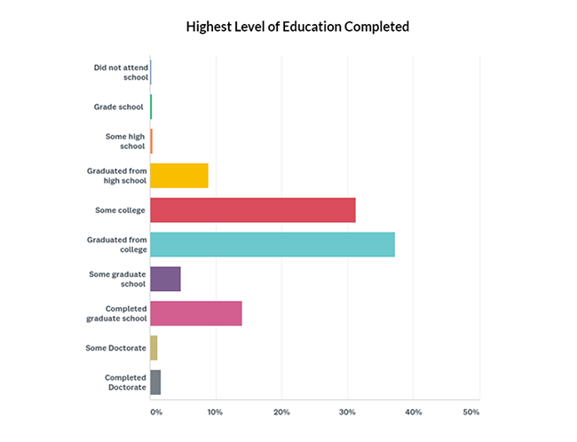 Highest Level of Education Completed Graph