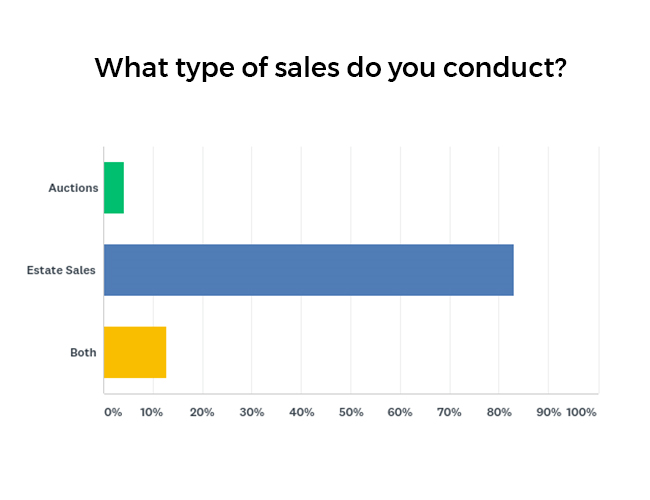 Percentage of Sales Conducted Graph