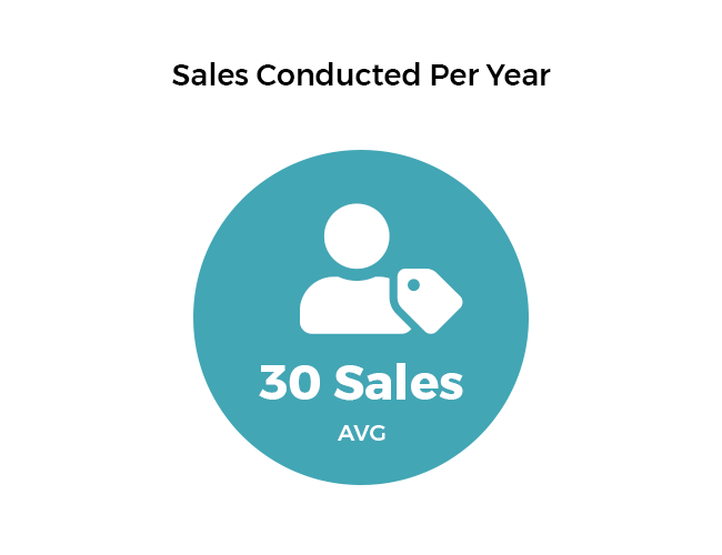 Number of sales estate sale companies conduct a year