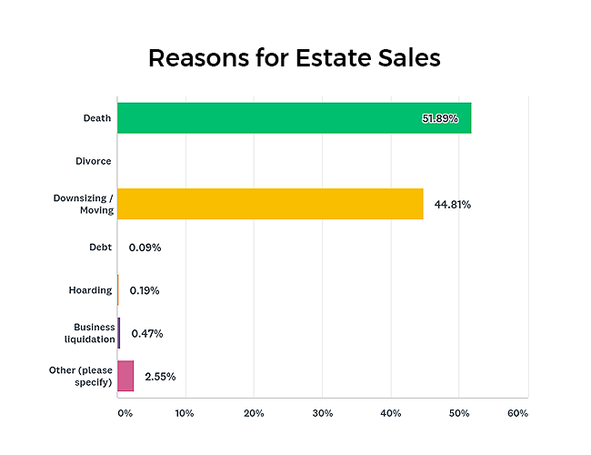 Reasons a client needs an estate sale graph
