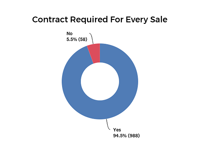 Percentage of companies that require a signed contract graph