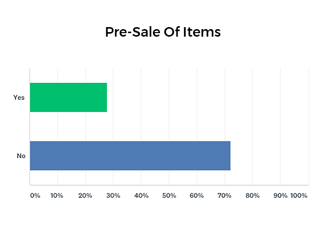 Percentage of companies that pre-sale items graph