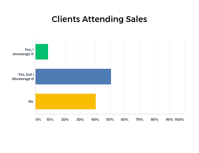 Clients attending sales graph