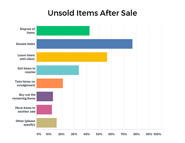 What happens to remaining unsold items graph