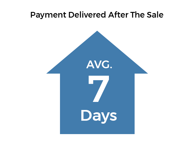 The timeframe of payment made to the client after sale graph