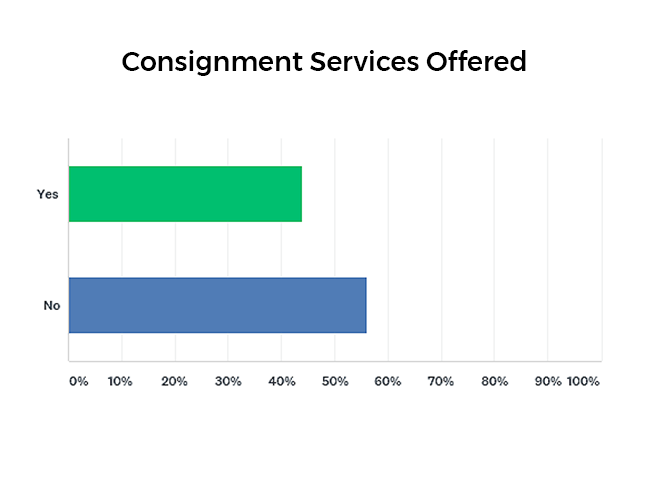 Percentage of companies that offer consignment services graph