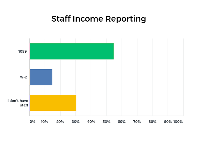 How the majority of workers income is reported