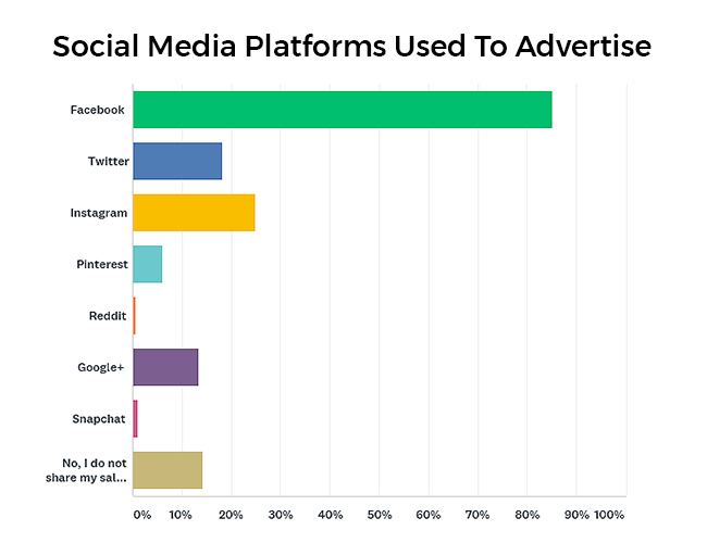 Social media platforms used to advertise graph