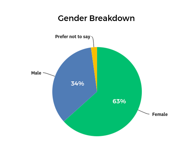 Estate Sale Companies Breakdown by Gender Graph