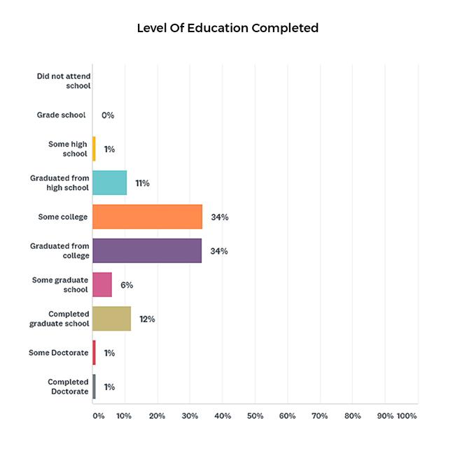 Highest level of education bar chart