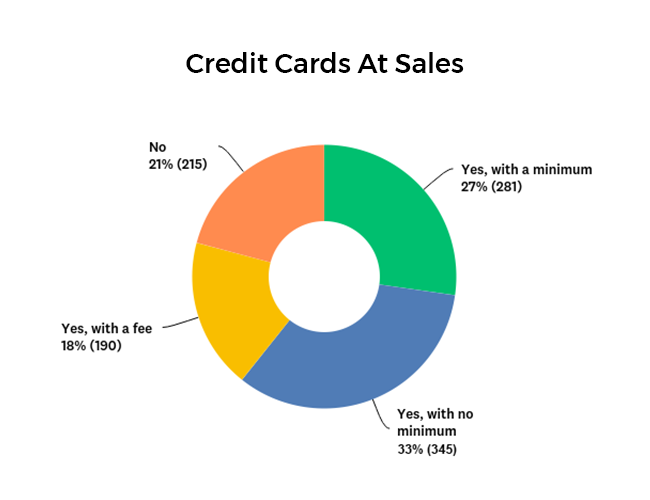 Percentage of companies that accept credit cards at sales graph