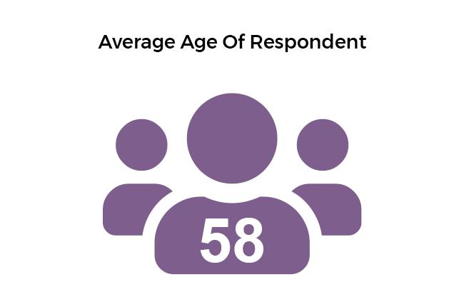 Estate Sale Companies average age of respondents