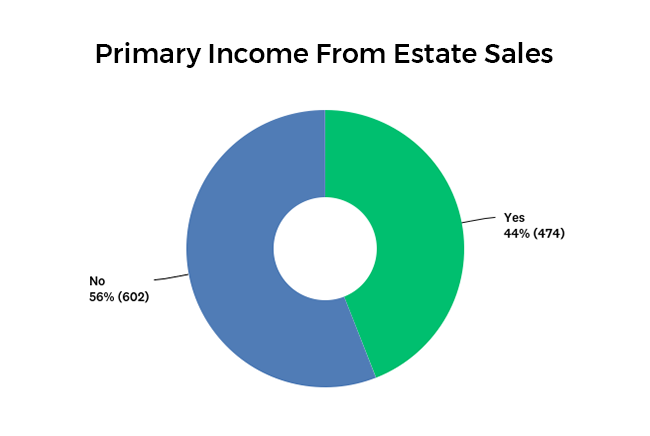 Estate sales as a primary source of income pie chart
