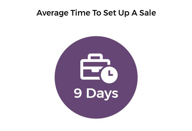 Average time to setup an estate sale pie chart