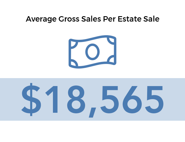 Average gross sales per estate sale $18,565.20