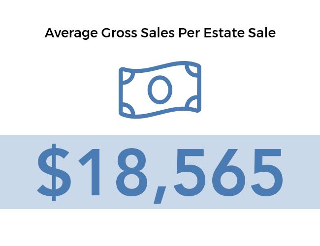 Average gross sales per estate sale $18,565.20