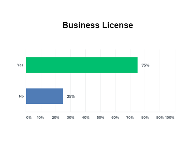 Percentage of companies with and without business license graph