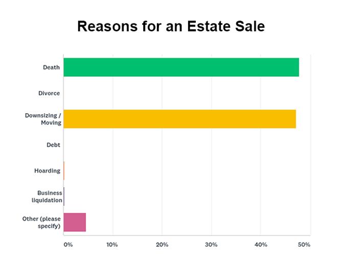 Reasons a client needs an estate sale graph