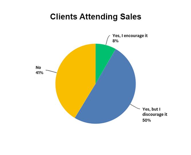 Clients attending sales graph