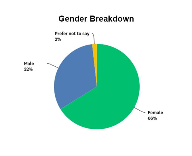 Estate Sale Companies Breakdown by Gender Graph