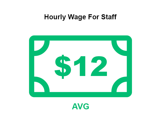Average hourly wage paid to staff Graph