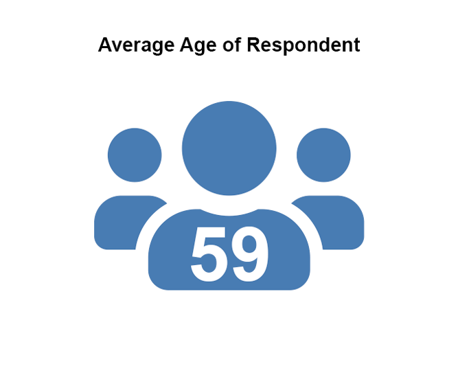 Estate Sale Companies average age of respondents