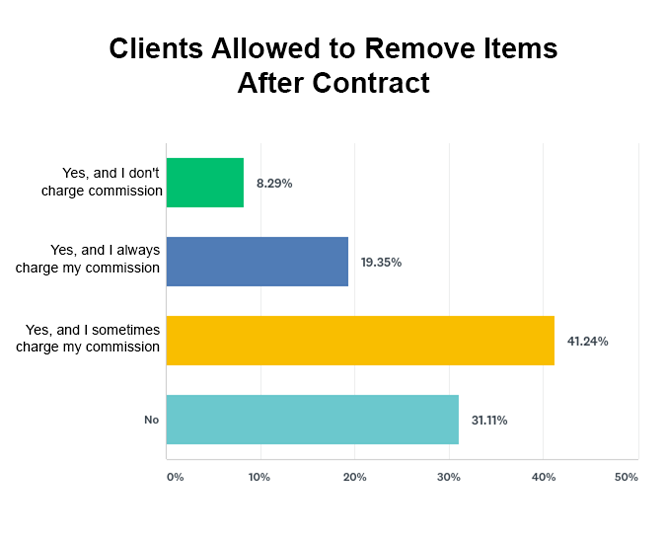 Allowing clients or family members to remove items after a contract is signed graph