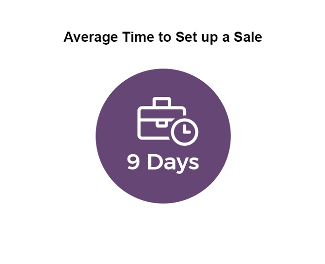 Average time to setup an estate sale pie chart