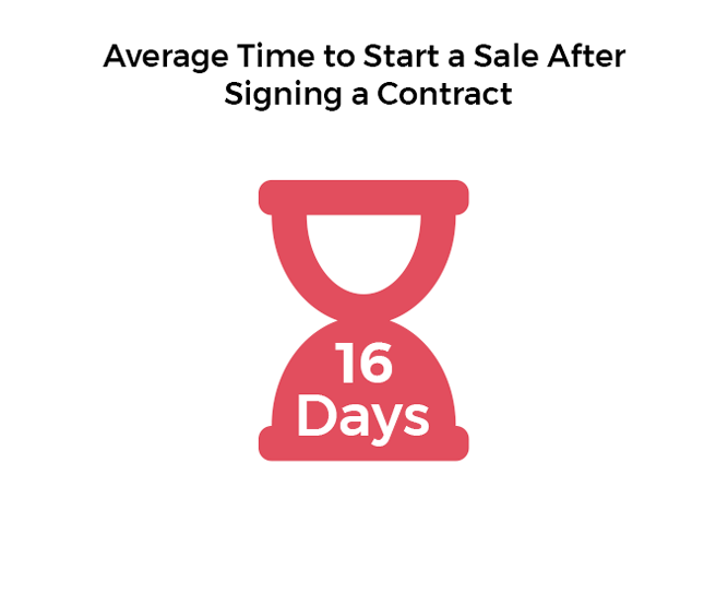 Time after the contract has been signed to start sale graph