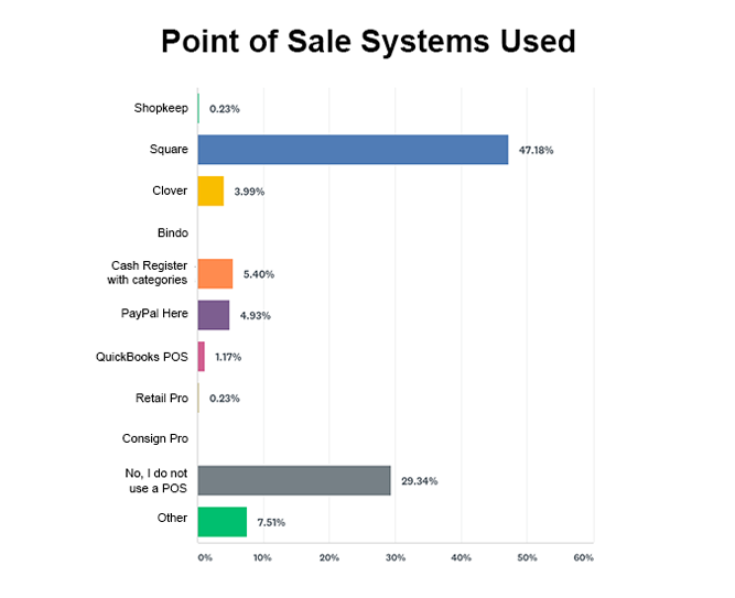 Point of sale systems used at estate sales chart