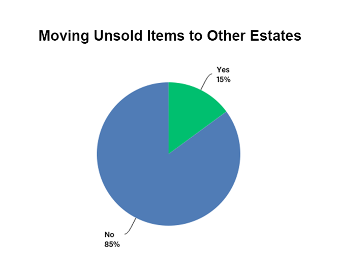Percentage of estate sale companies that move unsold items pie chart