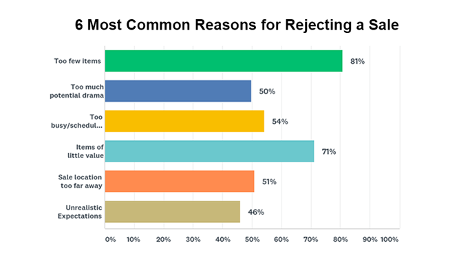 Reasons companies turned down sales in the past 12 months