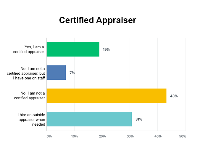 Percentage of companies that are certified appraisers, hire a certified appraiser, are not a certified appraiser