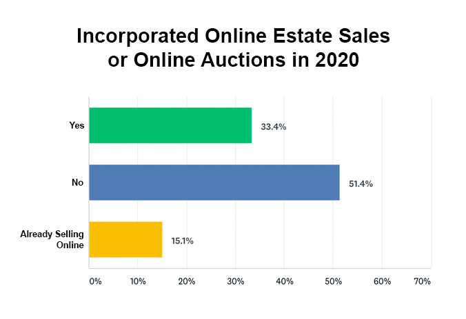 Did you incorporate online estate sales or online auctions into your business in 2020 graph
