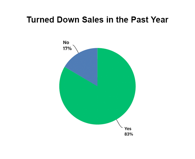 Percentage of companies that turned down sales within the past 12 months