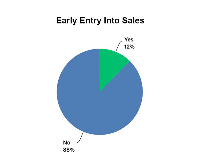 Percentage of companies that allow early entry into sales graph