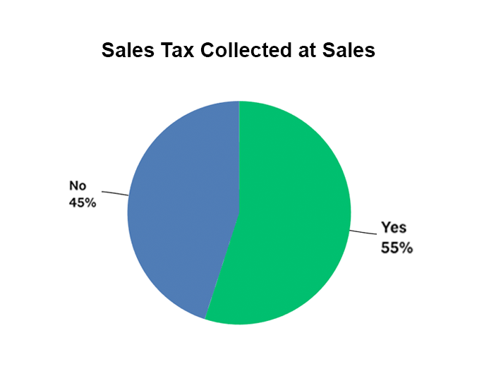Percentage of companies that collect sales tax graph