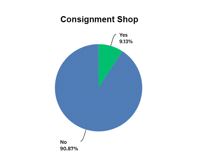 Percentage of companies that take items on consignment graph