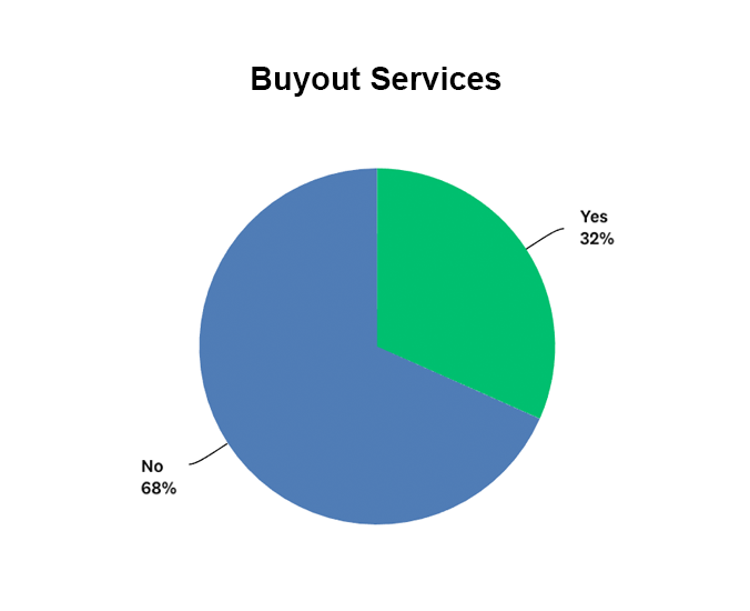 Percentage of companies that offer buyouts as a service