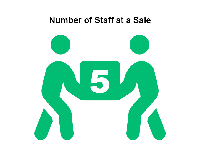 Amount of staff companies have on hand for each sale Graph